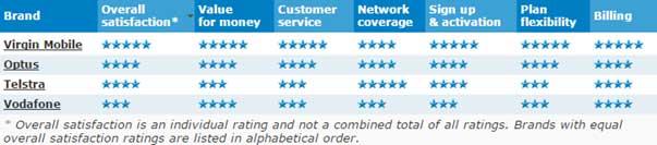 canstar-blue-telco-mobile-plan
