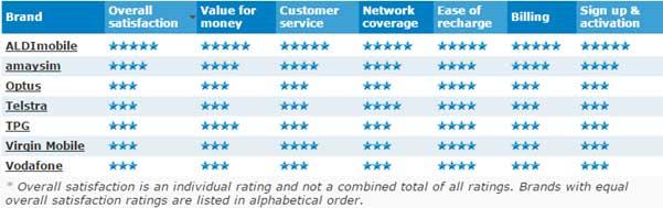 canstar-blue-telco-prepaid