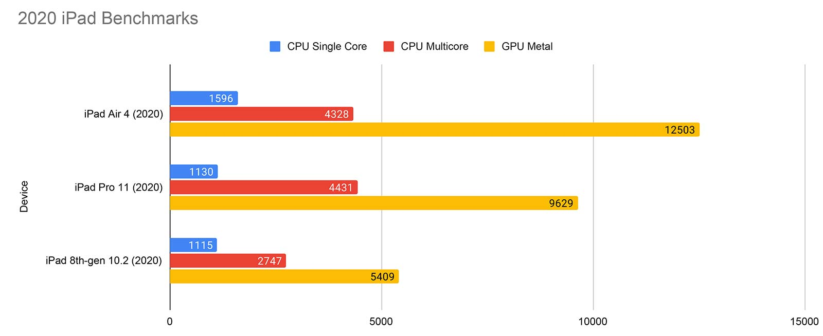 iPad benchmarks in 2020