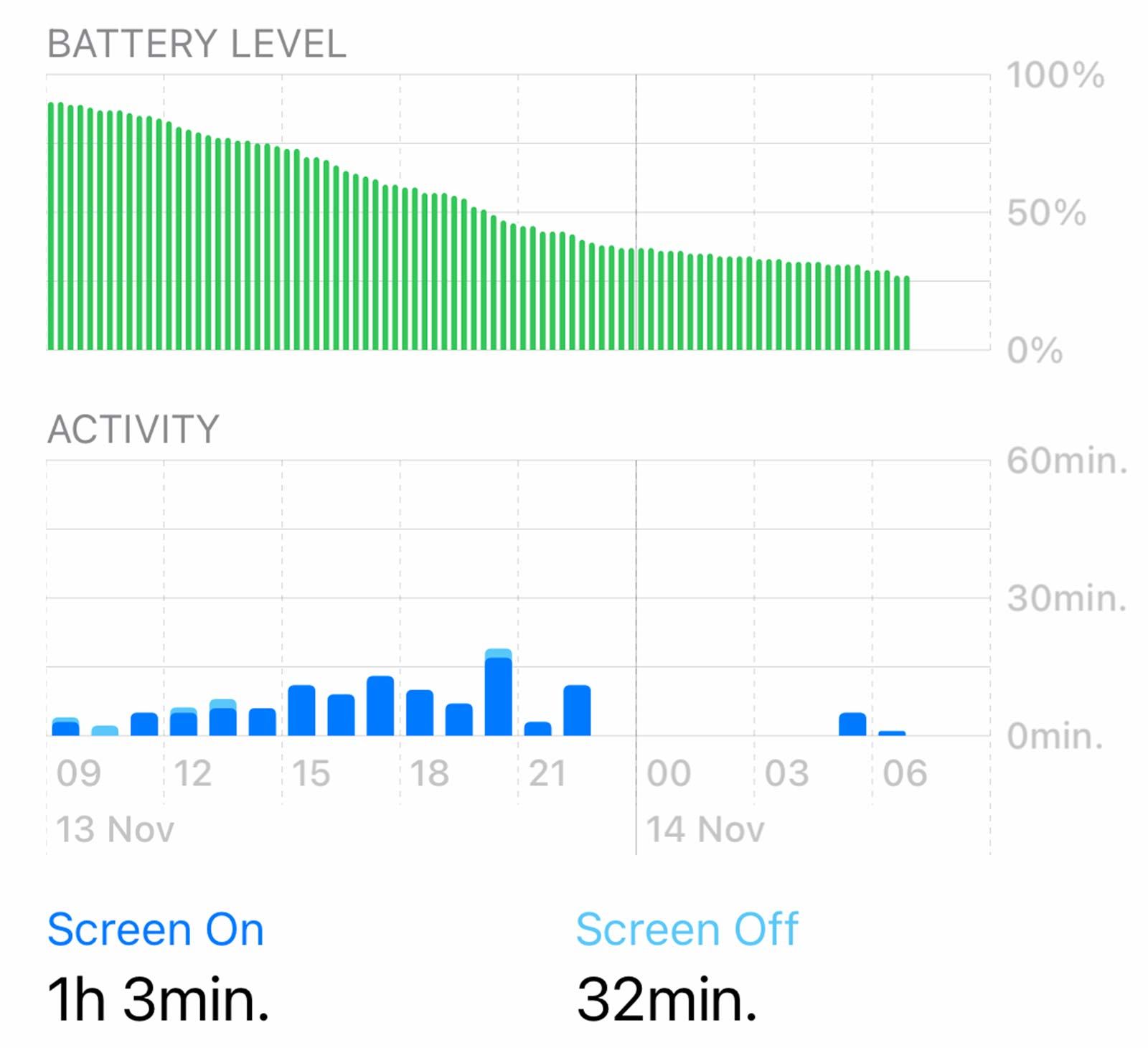 Battery life on the Mini