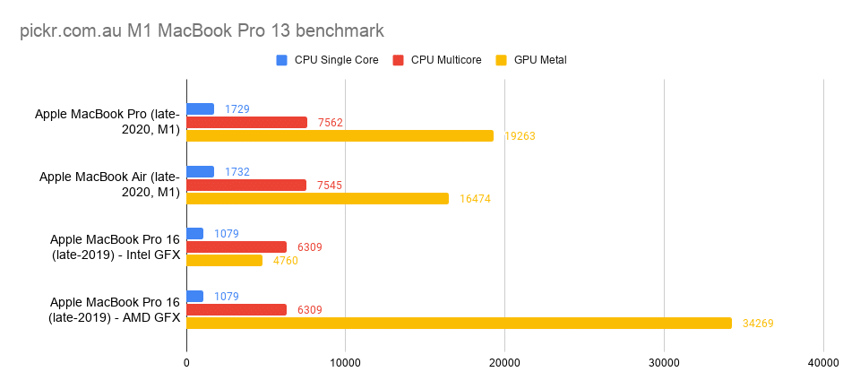 Benchmark for the M1 MBP 13